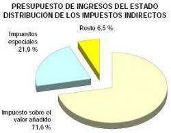 impuestos-indirectos-espana.JPG