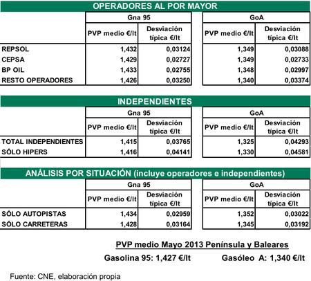 Precios del combustible en mayo 2013