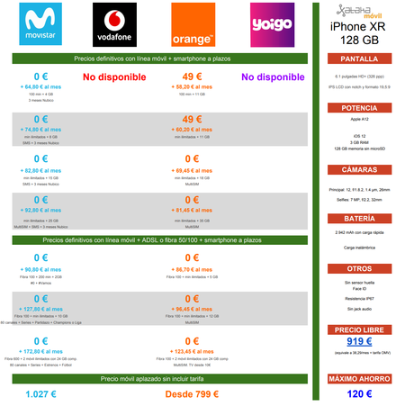 Comparativa Precios Iphone Xr De 128 Gb Con Pago A Plazos De Movistar Vodafone Orange Yoigo