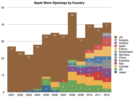 Nuevas Apple Store por paises