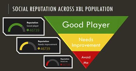 Xbox One tendrá sistema de reputación para el juego online [E3 2013]