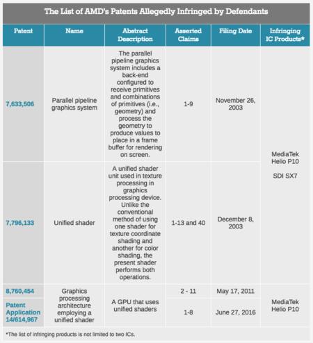Patentes AMD
