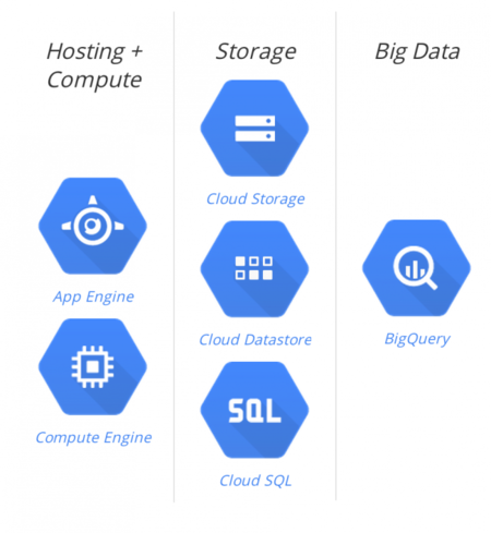 Stack Google Cloud Platform