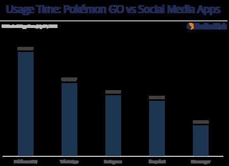 Pokemon Go Tiempo Uso Diario