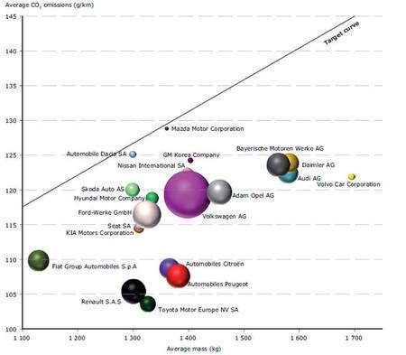 Emisiones de CO2 por fabricante en Europa