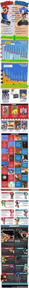 Infografía entre Mario y Sonic
