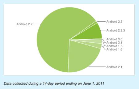 Fragmentación de Android a junio de 2011