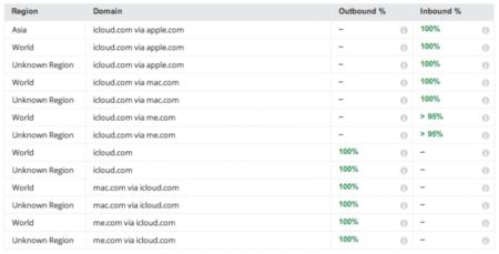 Apple empieza a cifrar los correos de iCloud hacia otros servicios