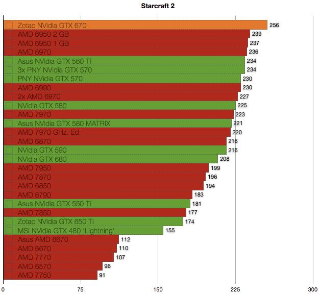 NVidia GTX 670 benchmarks