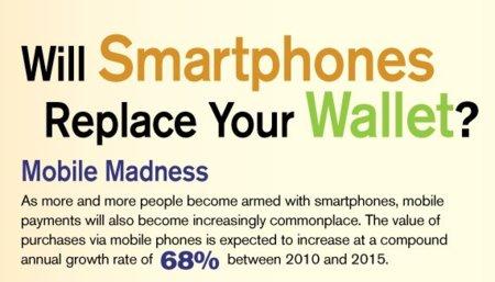 ¿Sustituirá el smartphone al monedero? Infografía de la semana