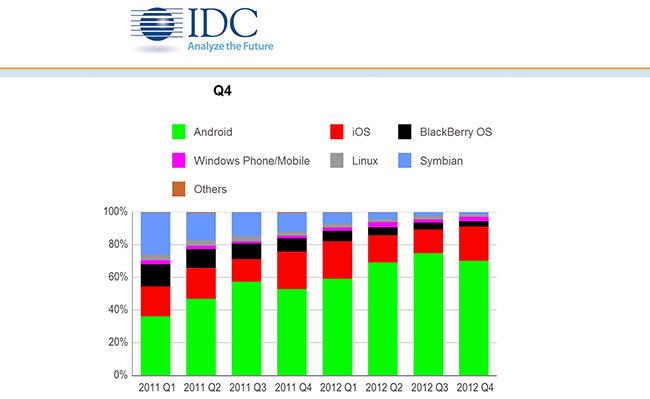 Estudio IDC de la cuota de mercado de móviles a nivel global