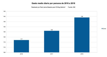 Gasto medio diario por persona de 2016 a 2018
