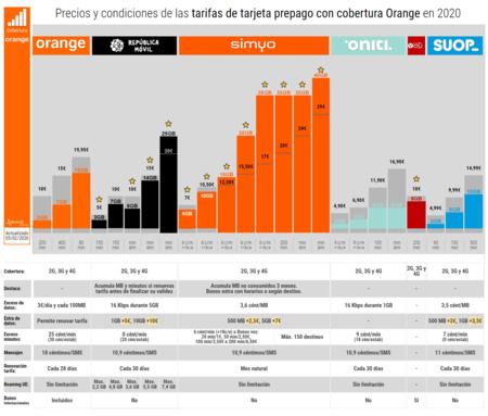 Precios Y Condiciones De Las Tarifas De Tarjeta Prepago Con Cobertura Orange En 2020