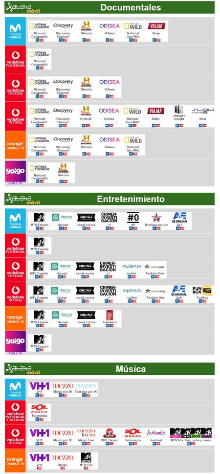 Comparativa Canales De Pago De Documentales Musica Y Entretenimiento Con Movistar Vodafone Orange Yoigo