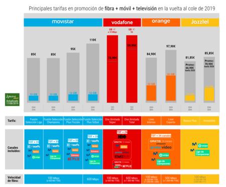 Principales Tarifas En Promocion De Fibra Movil Television En La Vuelta Al Cole De 2019