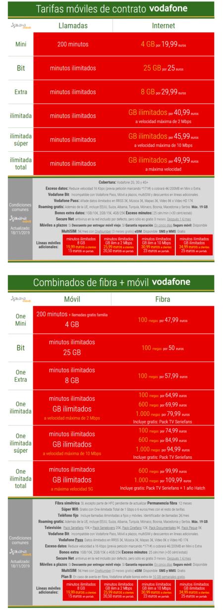 Nuevas Tarifas Vodafone Noviembre 2019