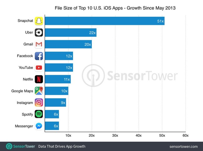 Top diez Ios Apps Size By Growth
