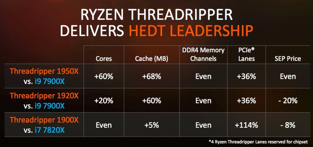 Threadripper Intel Amd