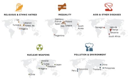 Amenazas Mundiales Mapa