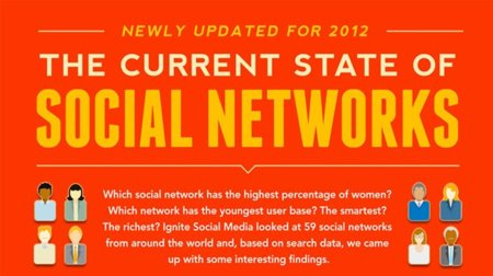 Las redes sociales en pleno 2012, la infografía de la semana