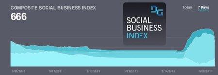 Social Business Index, nuevo servicio de información para conocer la influencia social de las empresas