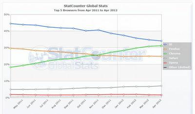 Las cifras de StatCounter ¿estaban mal? Chrome no ha adelantado a IE aún [Actualizado]