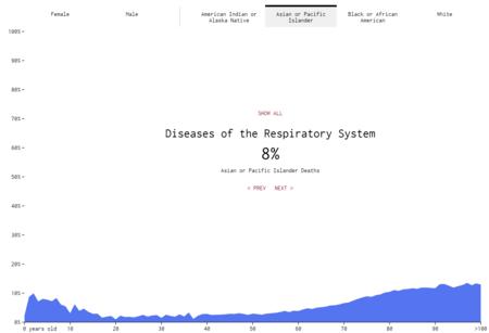 Respiratorias Asiaticos