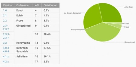 La fragmentación es cada vez menor: Jelly Bean en el 28,4% de dispositivos Android