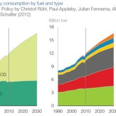 Foto 1 de 2 de la galería fem-energia-2050-tipo-de-consumo en El Blog Salmón