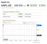 Los resultados de Apple demuestran cómo funcionan los mercados