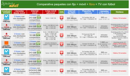 Comparativa Mejor Convergente Para Familias Con Fibra Y Television 2016