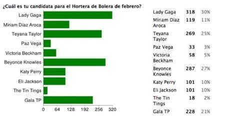 Lady Gaga gana el premio Hortera de Bolera de febrero
