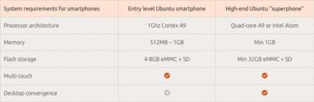 Ubuntu mobile requisitos técnicos