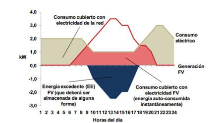 Balance neto energía fotovoltáica