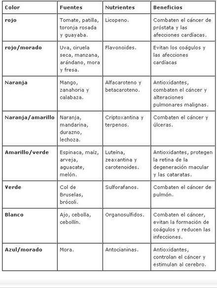 fitonutrientes
