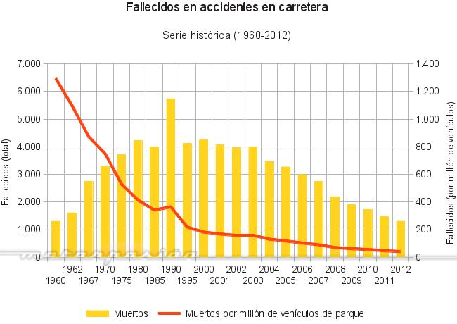 Siniestralidad en España
