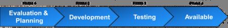 Proceso-fases-actualizacion-motorola