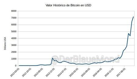 Como Es La Subida De Bitcoin Frente A La Burbuja Inmobiliaria Espanola 5