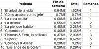 Taquilla española | Lo último de Malick llega a lo más alto