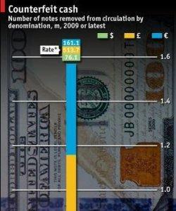 Los billetes más falsificados son los de 20 euros