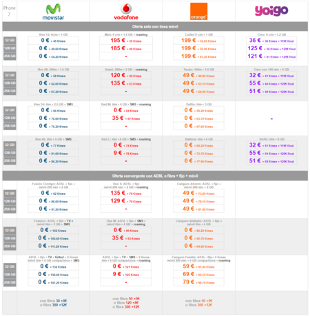 Comparativa Precios Iphone7 Con Pago A Plazos