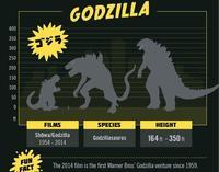 Míticos monstruos cinematográficos y su tamaño, la imagen de la semana