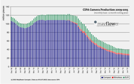 Chart Camera Production Rolling Year