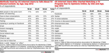 La televisión social prefiere Facebook a Twitter según Nielsen