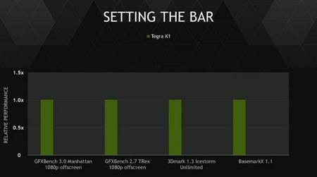 Nvidia Tegra X1 Soc Benchmarks1