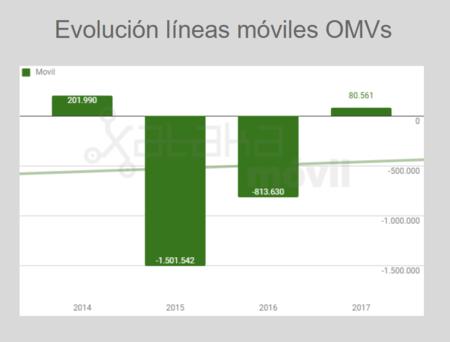 Evolucion Lineas Omvs Hasta 2017