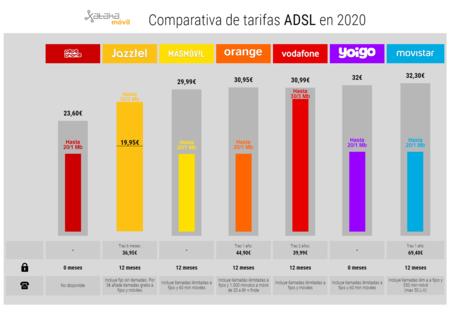 Comparativa De Tarifas Adsl En 2020