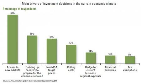 at-kearney-main-drivers-of-investment-decisions.jpg