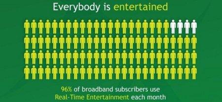 BitTorrent y Netflix son los principales consumidores de tráfico de datos en Estados Unidos