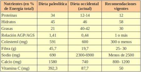 ?cual es la diferencia entre nutricion alimentacion y dieta